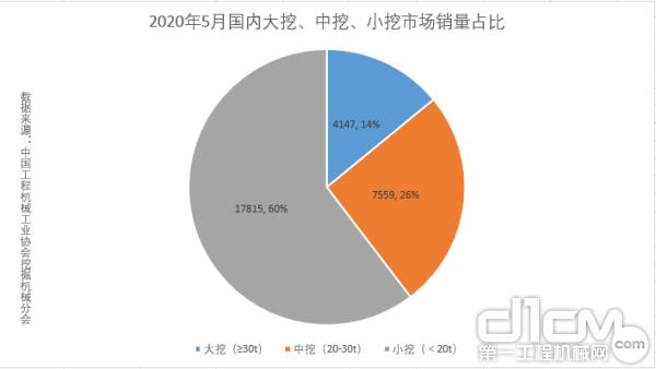 2020年5月国内大挖、中挖、小挖市场销量占比