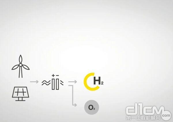 水电解产生氢气和氧气