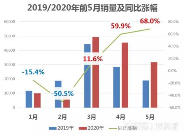 2019/2020年前5月销量及同比涨幅