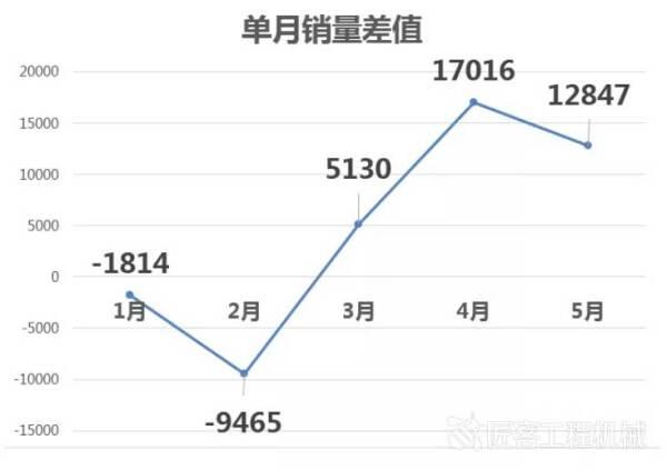 2020年前五月各月销量与2019年同期销量的差值