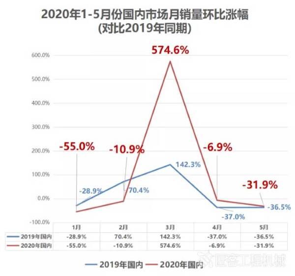 2020年1-5月份国内市场月销量环比涨幅(对比2019年同期)