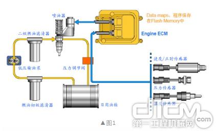 EUI电子喷油和电脑调速喷油系统