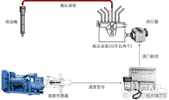 电子喷油电脑调速公共油泵喷油系统