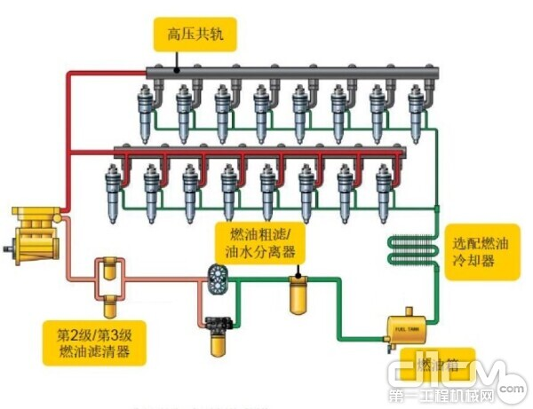 高压共轨电脑调速喷油系统