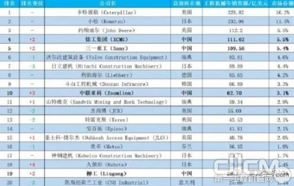 2020年全球工程机械制造商50强排行榜小松位列第二