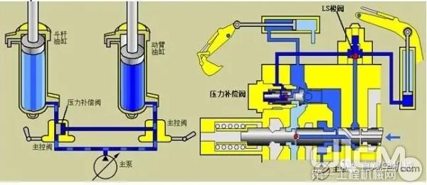 小松自主的液压系统