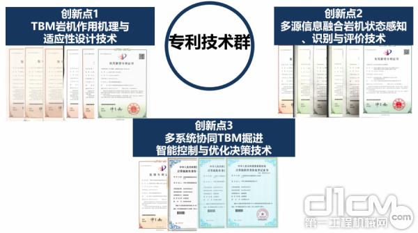 专利技术群