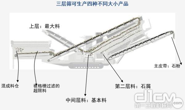 ST4.8履带式筛分站
