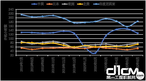 2020年1月-2020年6月各地区小松挖机开工小时数变化(同比)