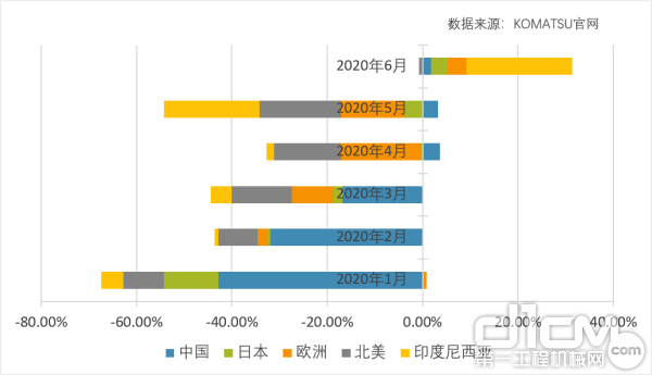 2020年1月-6月各地区小松挖机开工小时数变化(同比)