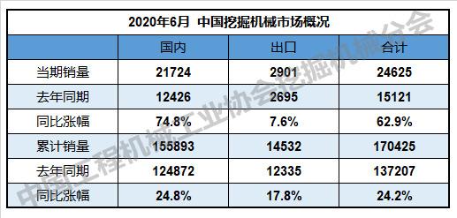 表1:中国挖掘机械市场概述