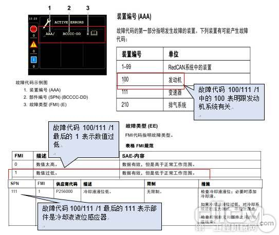 综合以上信息,故障代码100/111 /1 说明发动机冷却液液位低