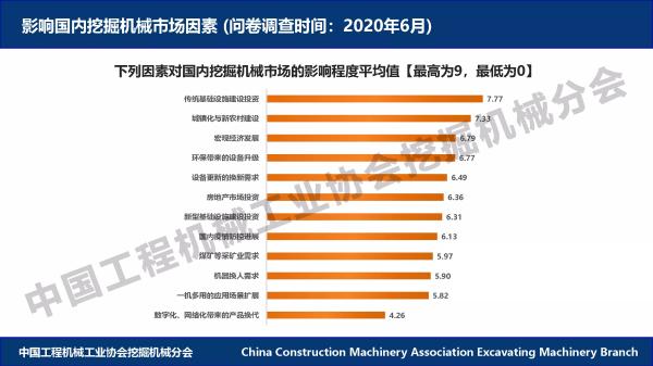 影响国内挖掘机械市场的主要因素(来源:CCMA挖掘机械分会)