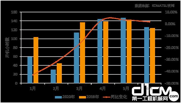 2020年1月-6月中国市场小松挖机开工情况变化
