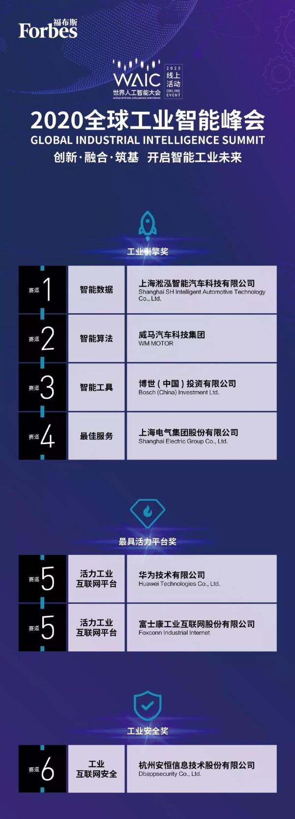 """2020全球工业智能峰会 """"湛卢奖""""的评选结果"""