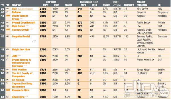 国际高空作业机械租赁公司排行榜