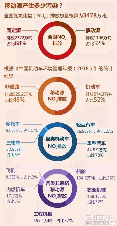 移动源产生多少污染?(数据源自:《中国机动车环境管理年报(2018)》)
