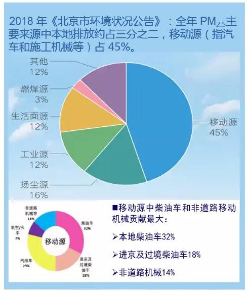 数据来源:2018年《北京市环境状况公报》 图