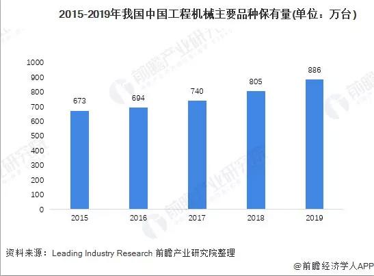 2015-2019年中国工程机械主要产品保有量
