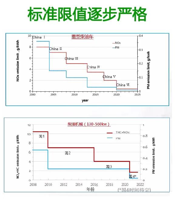尾气排放标准限值逐步严格