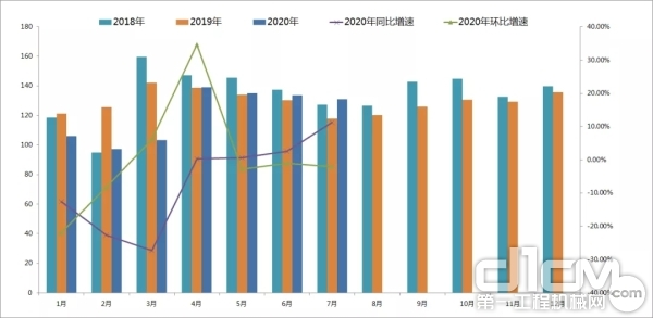 2018年至今月度CMI指数值变化情况