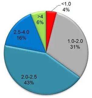 代理商配件庫存周轉率統計數據(數據源自柚可科技) 圖