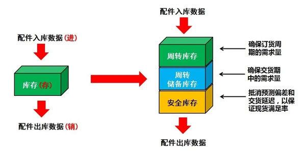 從進銷存系統到三箱庫存管理模型