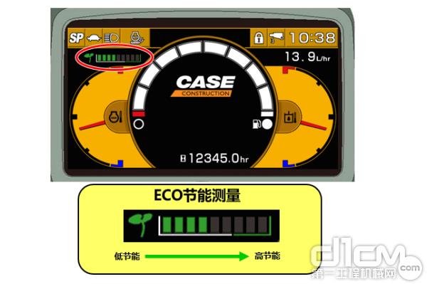 大量实地监测和后台数据统计,凯斯C型机是市场上的省油佼佼者