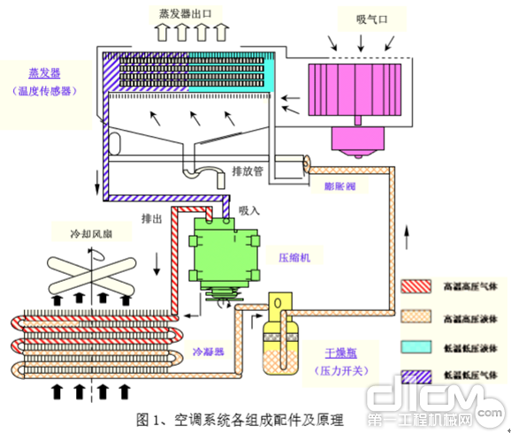 装载机空调系统的工作原理