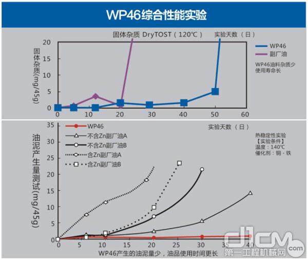 神钢建机液压油WP46综合性能试验