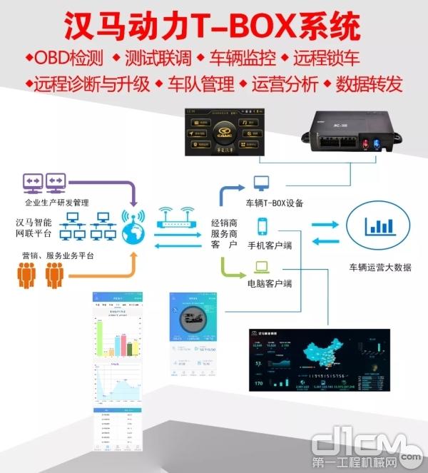 汉马动力T-BOX系统,车辆管理更智能。