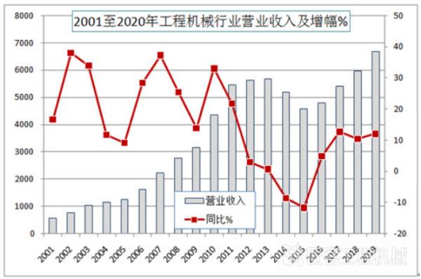 2001至2020年betvip365营业收入及增幅