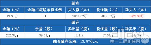 徐工机械融资融券交易明细(07-29)