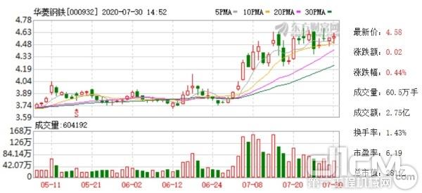华菱钢铁近期股票走势