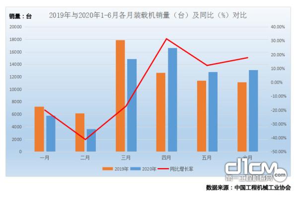 图1 2019年与2020年1-6月各月装载机销量(台)及同比(%)对比