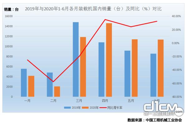 图3 2019年与2020年1-6月各月装载机国内销量(台)及同比(%)对比