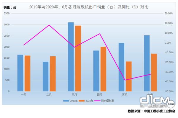 图4 2019年与2020年1-6月各月装载机出口销量(台)及同比(%)对比