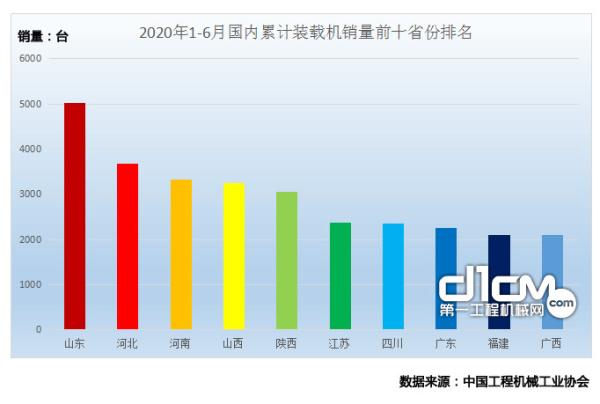 图5 2020年1-6月累计装载机销量前十省份排名
