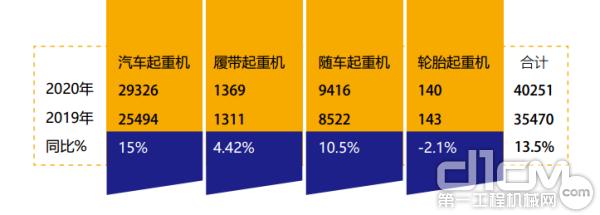 2020年1-6月四类起重机销售情况(数据来源:中国365bet体育工业协会)