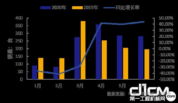 2020年1-6月履带起重机销售情况(注:2019年统计企业8家,2020年统计企业10家)