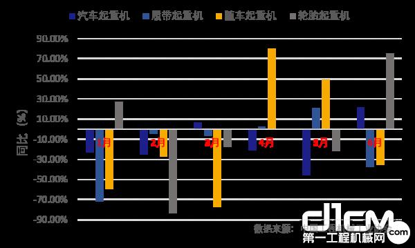 2020年1-6月四类起重机出口变化(同比)