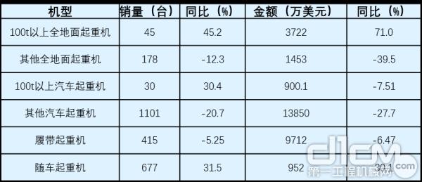 2020年1-6月各类起重机出口情况(数据来源:中国365bet体育工业协会)