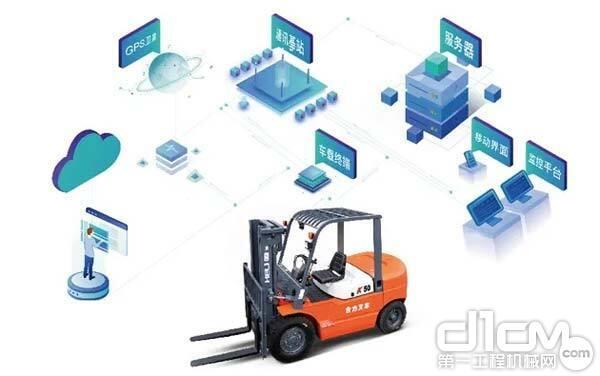智能车队管理系统(选配)