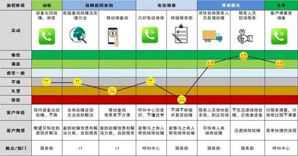 案例2:设备服务报修的客户体验地图