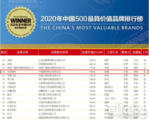 """中联重科品牌价值768亿 连续17年荣登""""中国500最具价值品牌榜"""""""