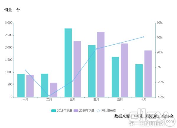 【数据盘点】机械单钢轮式微丨2020年压路机半年销量分析