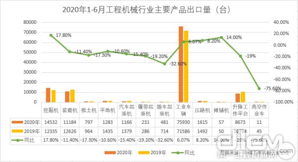 2020年1-6月工程機械行業主要產品出口量(臺)