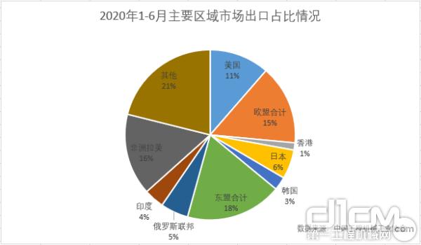 2020年1-6月主要區域市場出口占比情況