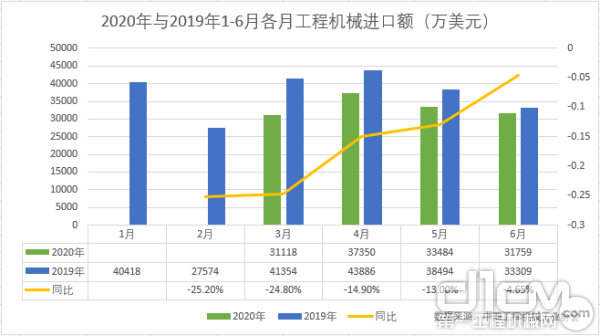 2020年與2019年1-6月各月工程機械進口額(萬美元)