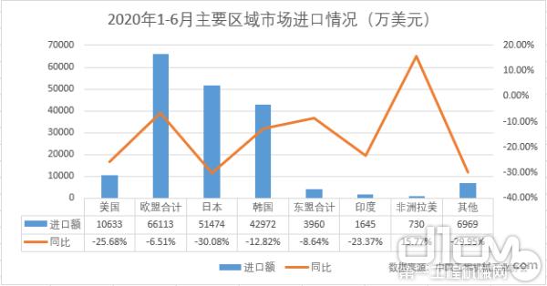 2020年1-6月主要區域市場進口情況(萬美元)